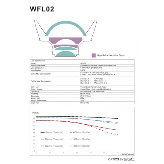Weefine WFL02 广角镜 (M52, 设计给24mm镜头使用无暗角)